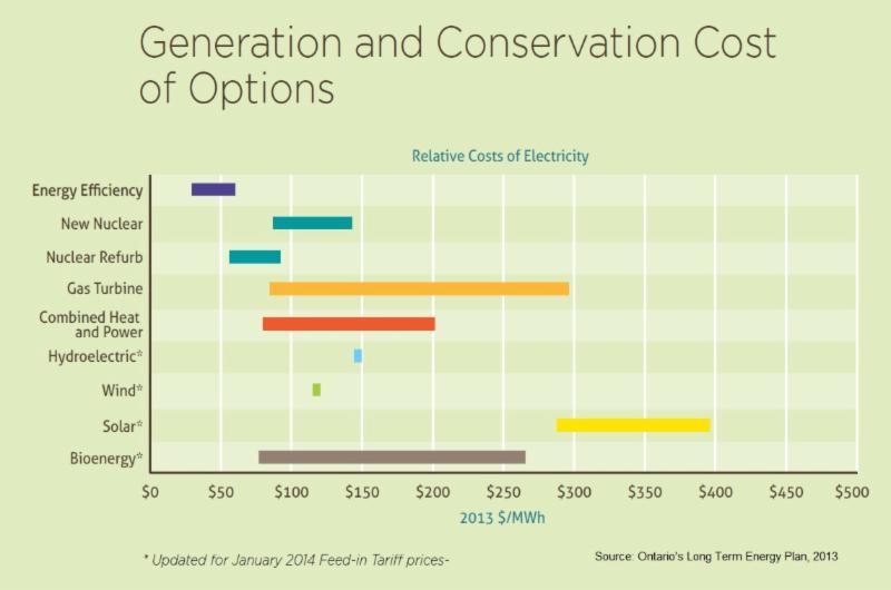 Generation cost